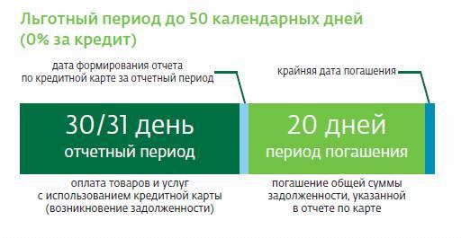 Кредитная карта сбербанк 50000 условия