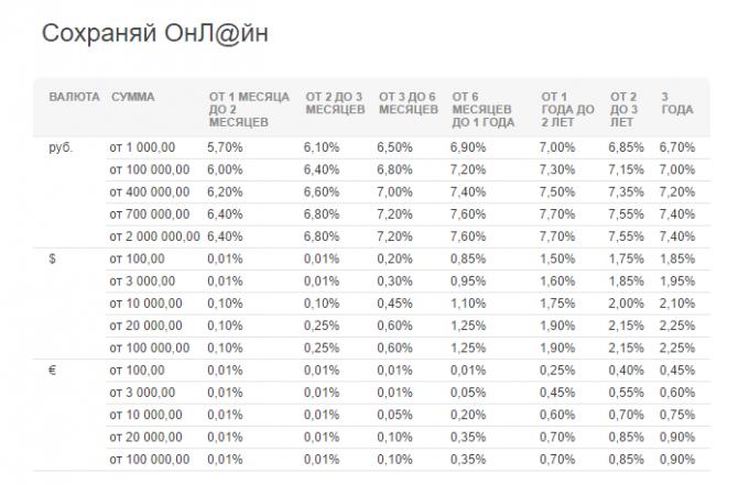Процентные ставки вклада Сохраняй Онлайн по сумме сроку вклада