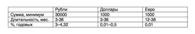 Таблица вклада Управляй Сбербанк
