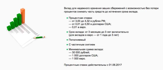 Основные условия вклада Управляй Сбербанк