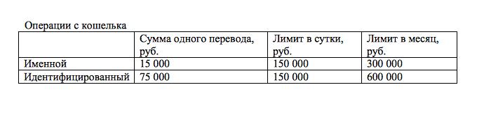 Таблица Операции с кошелька
