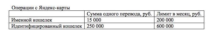 Таблица Операции с Яндекс карты
