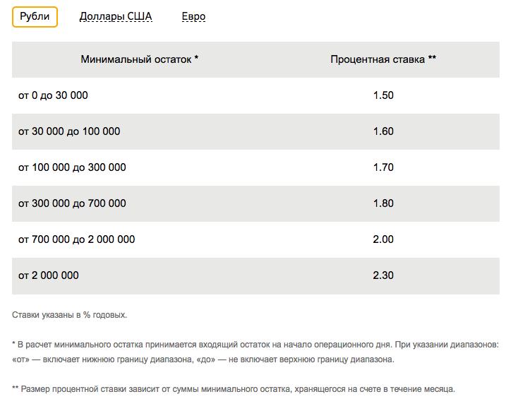 Проценты по Сберегательному счету в Сбербанке