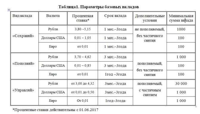 Таблица Параметры базовых вкладов