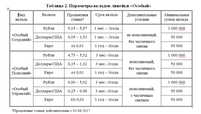 Таблица Параметры вкладов линейки Особый