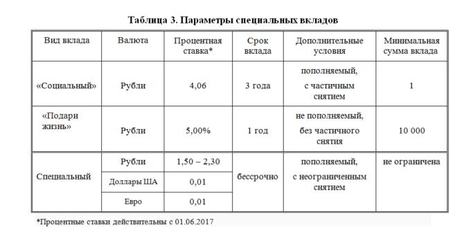 Таблица Параметры специальных вкладов