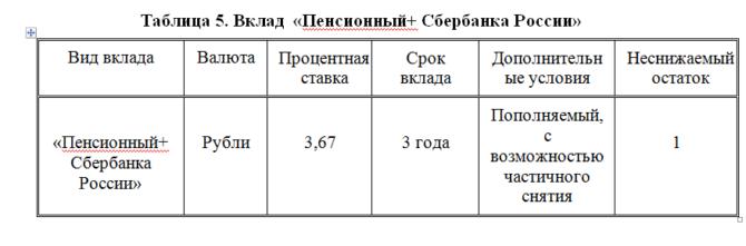 Таблица Вклад Пенсионный плюс