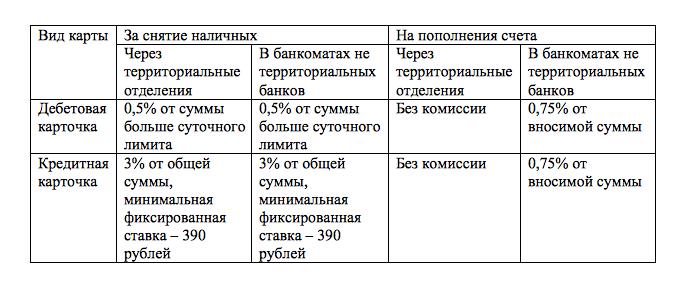 Комиссия в банкоматах Сбербанка за снятие наличных