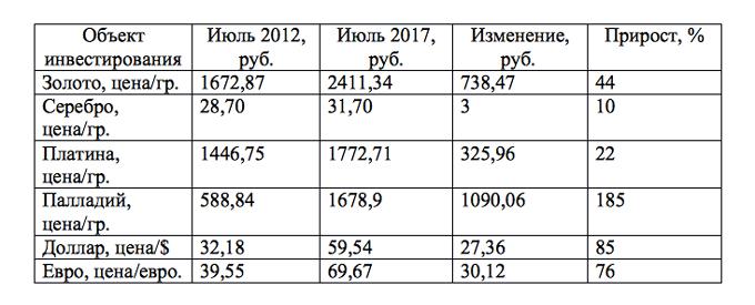 Темпы роста стоимости металлов и валюты