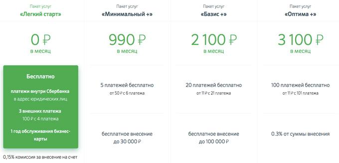 Расчетный счет для юридических лиц в Сбербанке