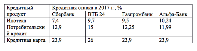 Банк Русский Стандарт - vcredituacom