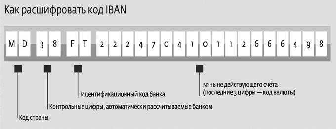 Что такое IBAN в банковских реквизитах?