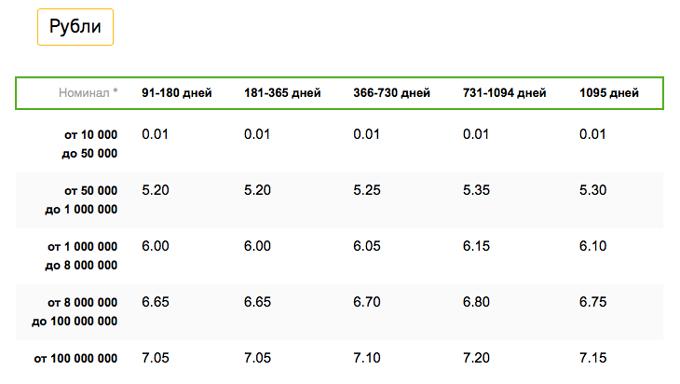 Процентные ставки Сберегательного сертификата 2017