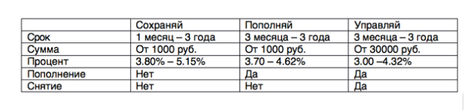 пенсионный вклад проценты 2017