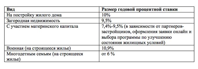 ипотека без первоначального взноса в москве