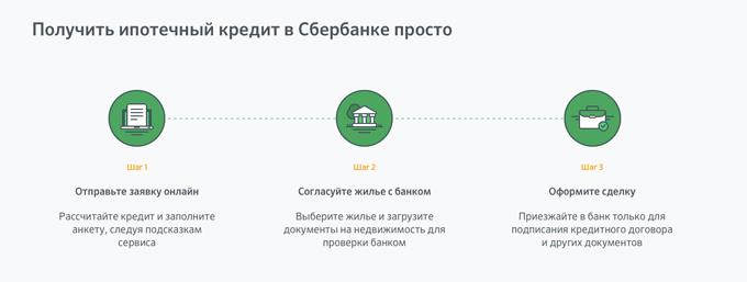 ипотека в сбербанке этапы оформления